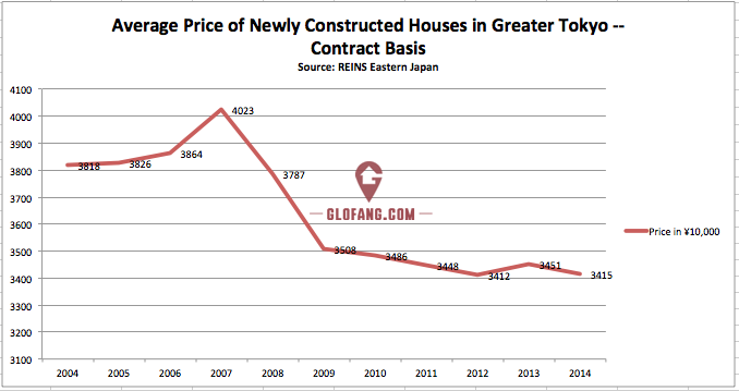 新建房屋数据