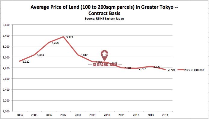 东京的土地价格数据