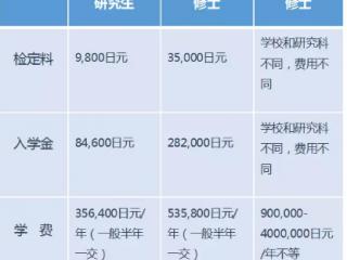 日本留学攻略:日本留学研究生和修士费用