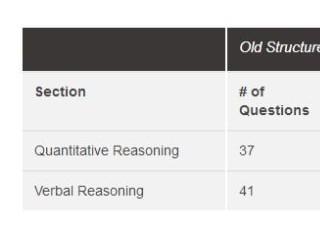 GMAT考试时间缩短,考生如何应对?