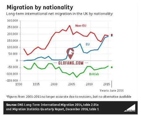 为什么选择移民英国,可能这是你想要的数据