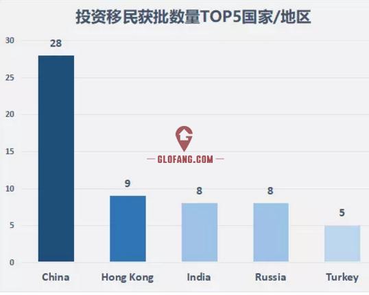 2018年第一季度英国移民数据大曝光,中国申请人成最大移民群体