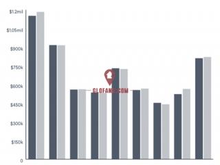 悉尼墨尔本的房价还在继续下跌 投资者的你开始捡漏了吗?