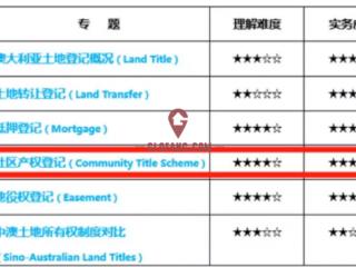 澳洲公寓买家们,请收好这13条关于社区产权与物业管理的锦囊 !