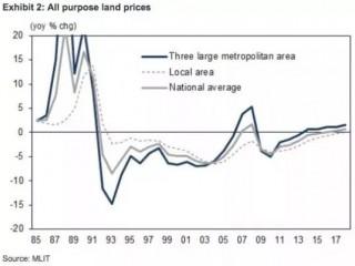 26 年来首次上涨!日本住宅地价最高近24万人民币