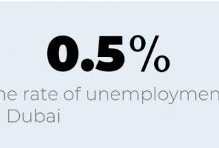 全球最低失业率,居然在迪拜?
