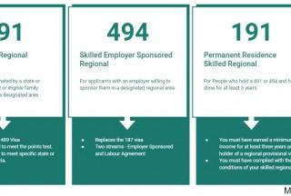 澳洲最新偏远地区移民(491/494)政策分析