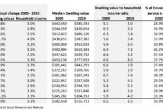 【澳大利亚住房价格政策】目前澳大利亚的住房负担能力如何?