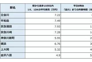 """从东京""""品川勤务男""""的租房条件,看适合投资房产的区域"""