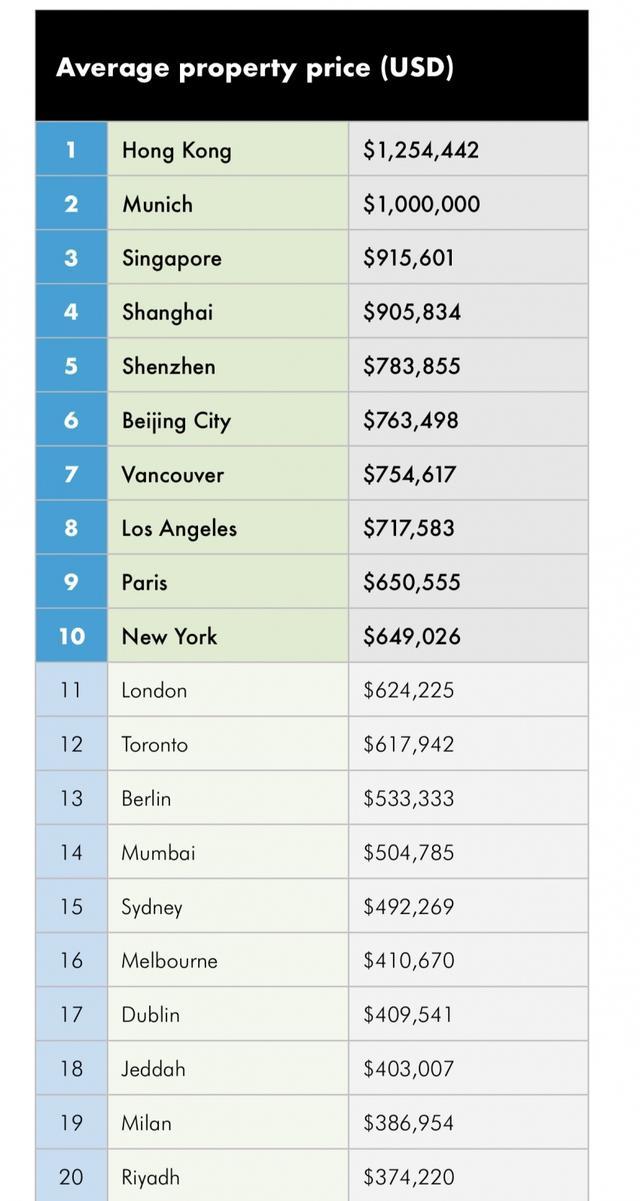 2019世邦魏理仕全球住宅价格最高的十大城市排名