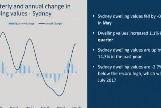 2021年澳大利亚房地产市场预测