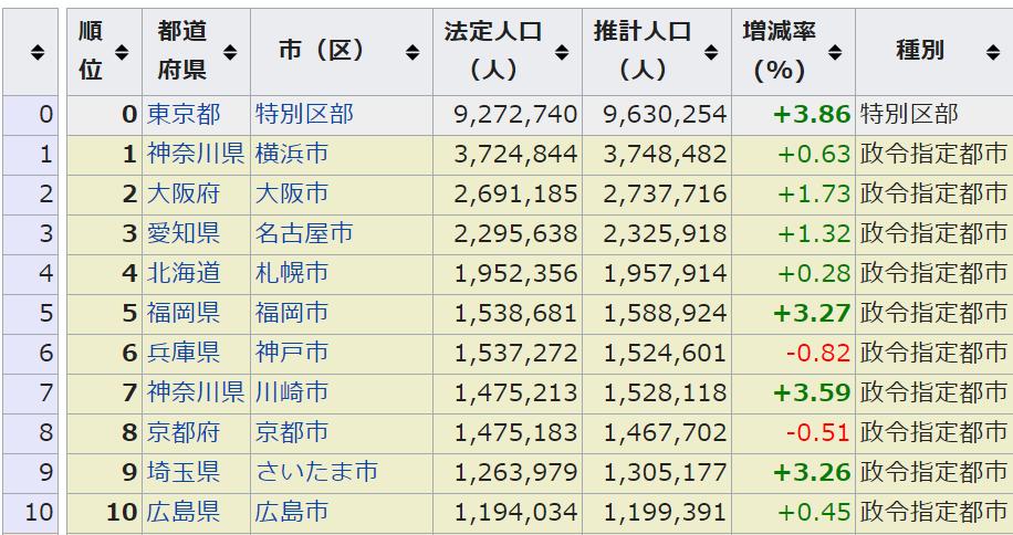 人口 大阪 密度 府 大阪府の全43市町村 一覧 人口・面積・人口密度ランキング