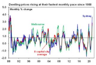 除利率外,还有四个因素将影响澳大利亚房价的前景