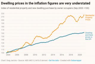 是的,利率很低。但这并不意味着澳大利亚的住房越来越便宜