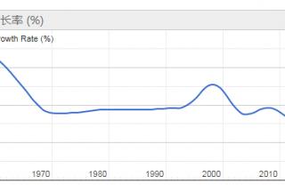 2020美国人口总数量有多少亿